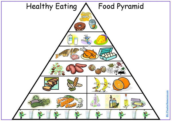 image regarding Food Pyramid Printable known as Printable Balanced Taking in Pyramid