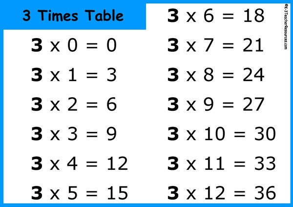 Printable Multiplication Table or Times Tables